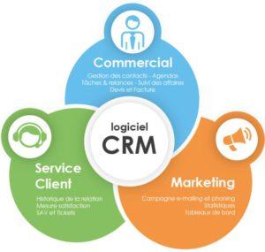 logiciel CRM fonctionnalités